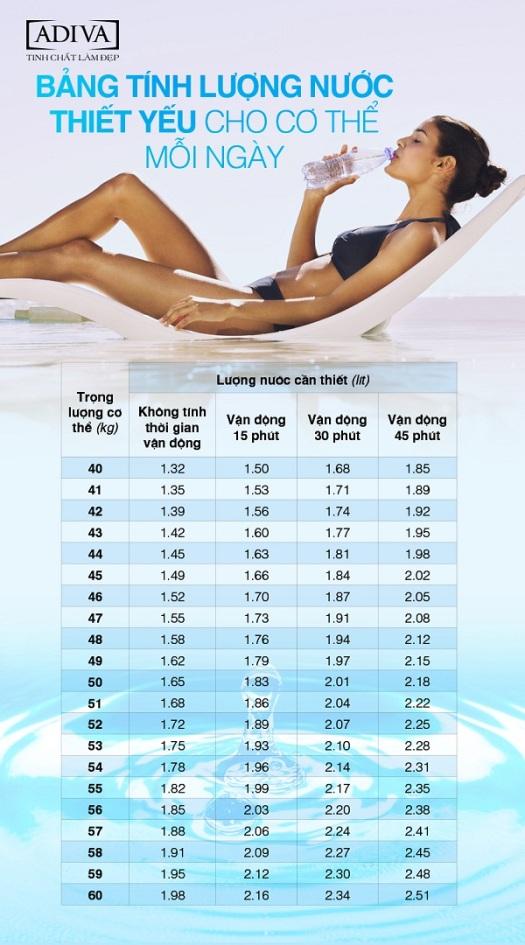 Bảng tính lượng nước thiết yếu cho cơ thể mỗi ngày.